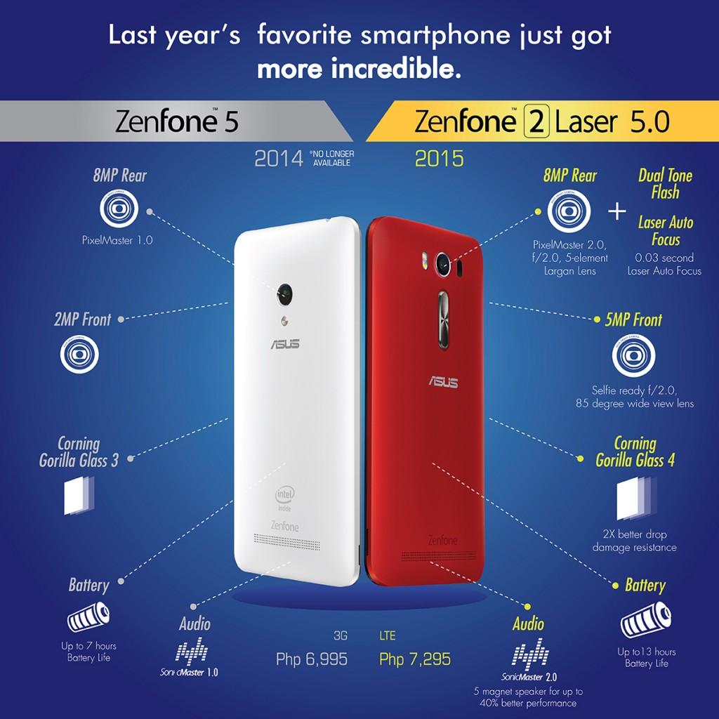 Asus Zenfone 2 Laser 5.0 comparison